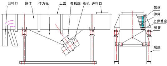 大豆肽粉直线筛技术参数和外形尺寸